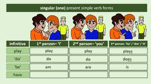 First Second And Third Person Singular And Plural Chart First Second And Third Person Present Simple Verbs