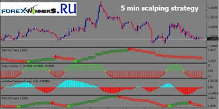 5 Minute Chart Day Trading 5 Min Scalping Strategy Forex Winners Free Download