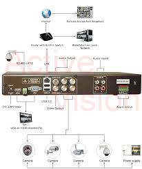 4 camera professional level dvr low cost digital video recorder dvr connection diagram