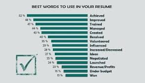 Best Words For Resume Best Good Words For A Resume Templates To Use In Swarnimabharathorg