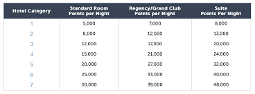 Hyatt Redeem Points Chart Reminder Hyatt Hotel Category Changes Are Coming In 3 Days