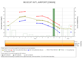 Muscat Climate Chart Climatview World Climate Tcc