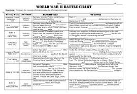 Battle Chart World War Ii Battle Chart Powerpoint Homework Or Guided Notes