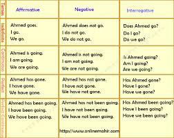 Odia To English Tense Chart Pdf Download 72 Conclusive English Tenses Chart In Urdu Pdf