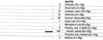 Sodium In Vegetables Chart Food Data Chart Sodium