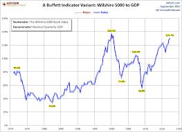 Buffett Indicator Chart Market Cap To Gdp Ratio Buffett Indicator What You Need