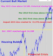 Market Crash History Chart Djia Bubble And Crash Chart 2001 2015 Tradingninvestment