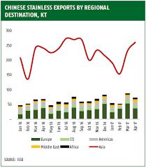 Steel Cost Chart Stainless Steel Market Update June17 Cost Breakdown Starts