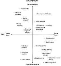 influence of mass media key media effects theories edit