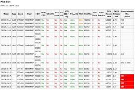Ps3 Versions Chart Just In Case There Is Anybody New To The Whole Ps3 Homebrew