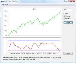 Fractal Stock Charts Fractal Stock Grapher Matt Trivisonno