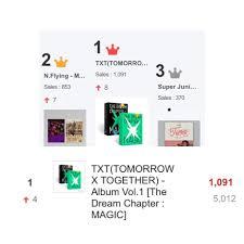 Txt Charts