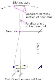 Parsec Wikipedia