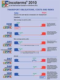 Incoterms 2010 Chart Incoterms 2010 Wallchart Sold Per Set Of 10 Transport Obligations Costs And Risks