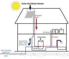 solar water heating system diagram diagram solar function by absorbing the sun s rays and transferring them to a water tank thus heating the water in the tank
