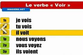 Clothing This Chart Shows How To Conjugate Voir In The