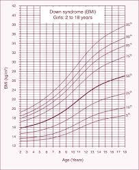 Weight Chart For Women Height Weight Chart For Women Bmi Healthy Weight Range Chart