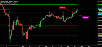 Stock Futures Break Out New Highs Likely Pour Cme_mini Es1