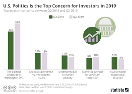 Chart U S Politics Is The Top Concern For Investors In