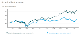 A Review Of S P Tsx Equal Weight Diversified Banks Index