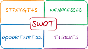 infonista use a swot analysis to plot your career strategy use a swot analysis to plot your career strategy diagram illustration