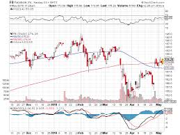 Facebook Chart Stock 3 Reasons Facebook Stock Will Go Up 10 And Beyond