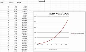 How To Read A Pt Chart 71 Logical R22 Temperature Conversion Chart