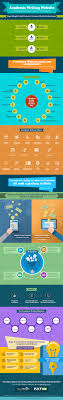 paperweight essay writing clone script build writer platform  paperweight infographic · start marketplace for lance writers