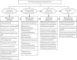 Управление финансами Система управления финансами в России представлена на рис 2