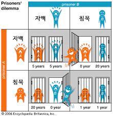 Image result for 죄수의 딜레마