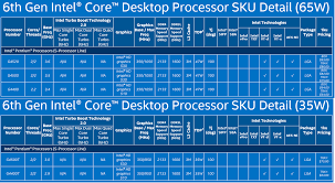 Intel Skylake All The Speeds Feeds And Prices And Which