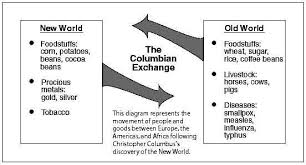 The Columbian Exchange 8th Grade History Study History