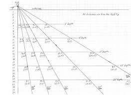 Veracious Trolling Depth Chart Fishing Wire Dipsy Depth