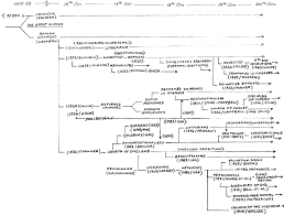 A Flowchart Of The History Of Denominations In The Church
