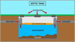 Domestic Septic Tank Design Septic Tank Components And Design Of Septic Tank Based On
