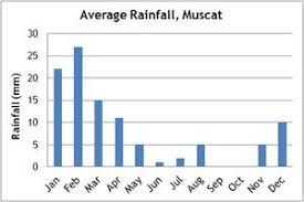 Muscat Climate Chart Oman Trekking Walking Holidays And Tours Climate