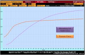 Muni Yield Curve Chart Tax Free Munis Continue To Perform Cumberland Advisors