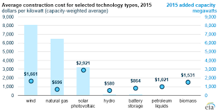 Energy Cost Chart Construction Costs For Most Power Plant Types Have Fallen In