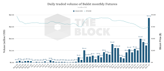 Bakkts Monthly Bitcoin Futures Hit All Time High Of 37m