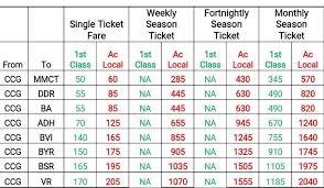 Fare Structure For Ac Mumbai Local Train Indian Railway News