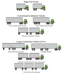 Semi Truck Size Chart Congestion Stress Steel Interstate Coalition