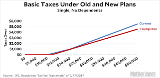 A Simple Look At Middle Class Taxes Under The Trump Plan