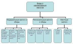 Московская финансово промышленная академия Виды налогов способы их классификации и элементы