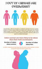 Obesity Chart For Women Healthy Bmi Chart Female Indian Bmi Calculator For Men Women