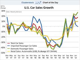 Picture Du Jour Rebound In Car Sales Investment Postcards