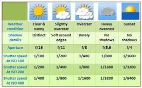Sunny 16 Rule Chart Sunny 16 Rule For Photography Sunny 16 Rule Sunny 16