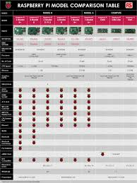 Raspberry Pi Model Comparison Table