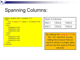 Advanced Tables. Spanning Columns and Rows: So far, our tables ...