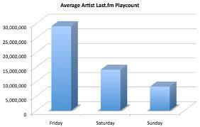 Last Fm Genre Pie Chart Last Fm Musichemicals