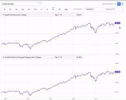 4 Ways Wholesalers Use Ycharts To Increase Aum Ycharts
